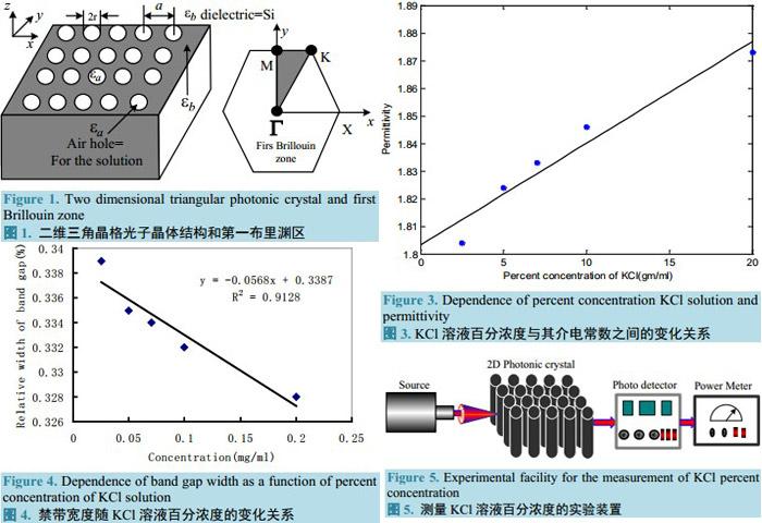 光子晶体的能带结构和传输特性--汉斯出版社-编辑