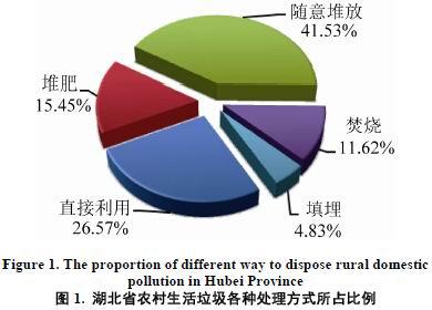 环保:农村如何才能留住青山绿水