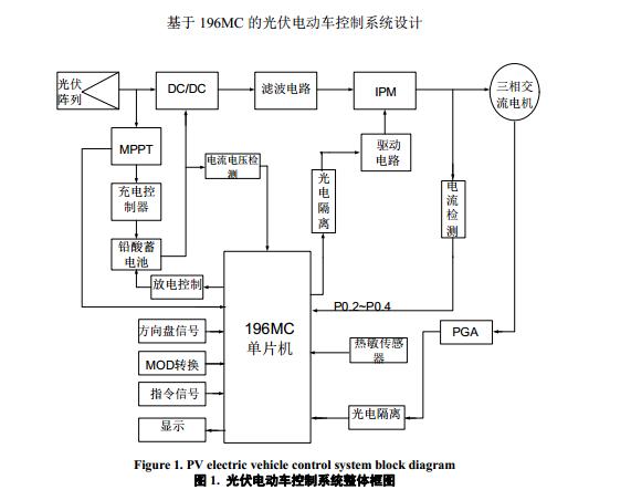 成:光伏发电部分,电动机驱