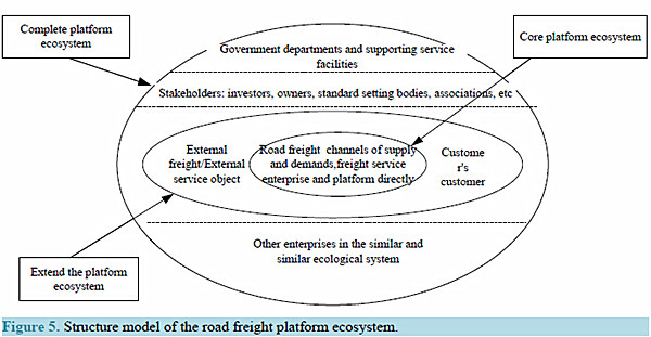 图5:道路运输平台生态系统的结构模型