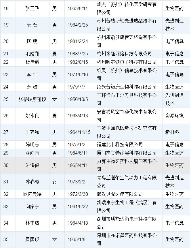 """第十四批国家""""千人计划""""创业人才项目拟入选人员公示"""
