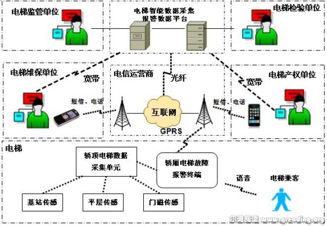 基于物联网的智能数据采集报警系统